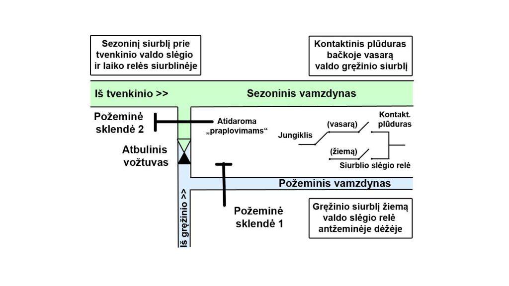 Artezinio gręžinio prijungimo prie sezoninio bei požeminio vamzdynų schema